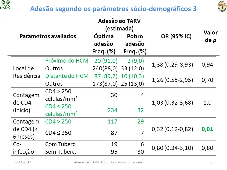 Adesão segundo os parâmetros sócio-demográficos 3