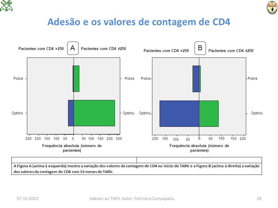 Adesão e os valores de contagem de CD4