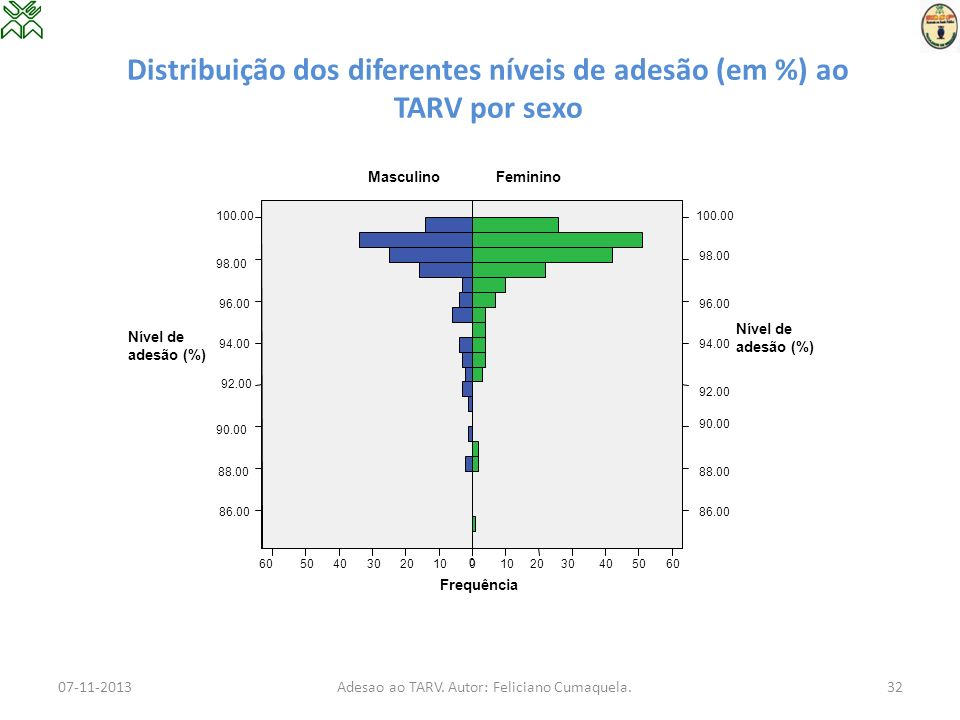 Distribuição dos diferentes níveis de adesão (em %) ao TARV por sexo