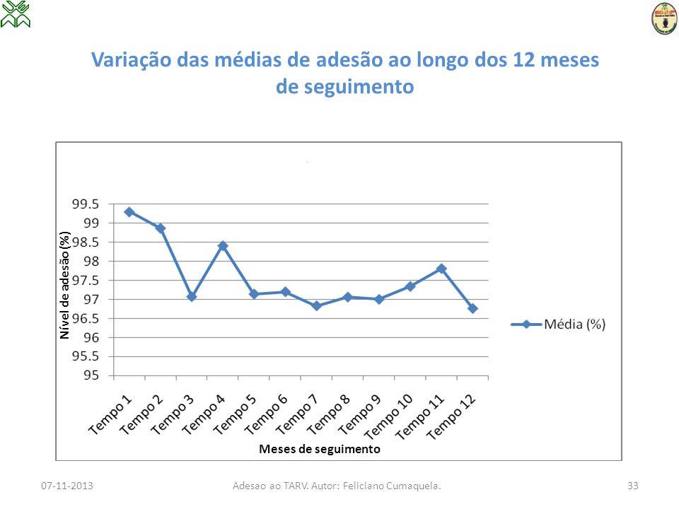 Variação das médias de adesão ao longo dos 12 meses de seguimento