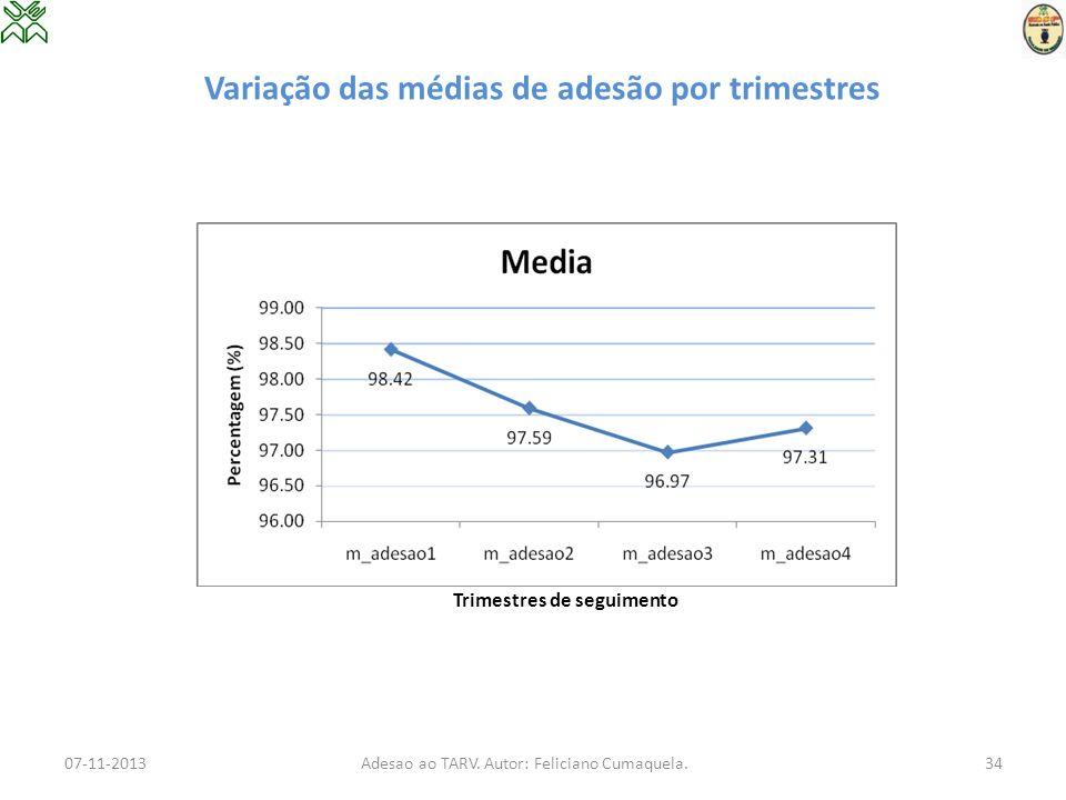 Variação das médias de adesão por trimestres