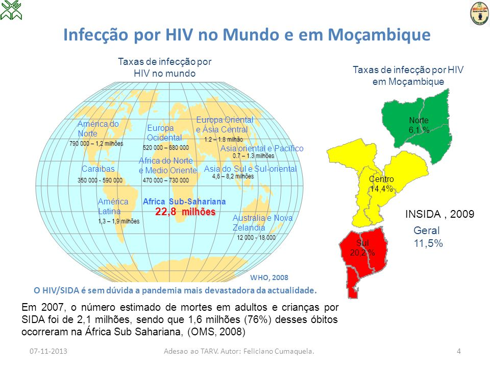 Infecção por HIV no Mundo e em Moçambique