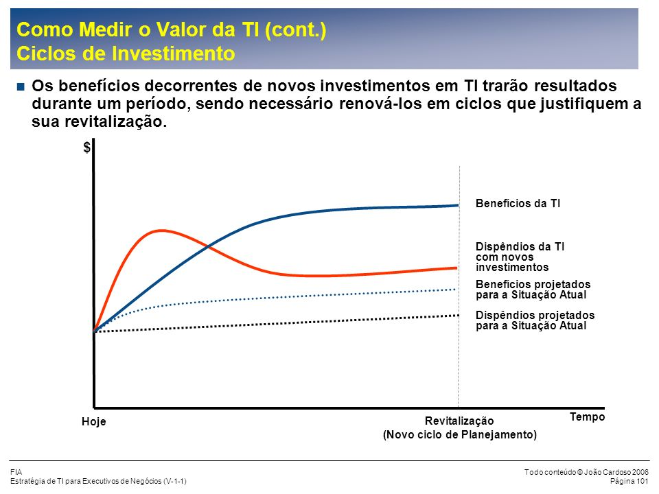 Como Medir o Valor da TI (cont.) Ciclos de Investimento