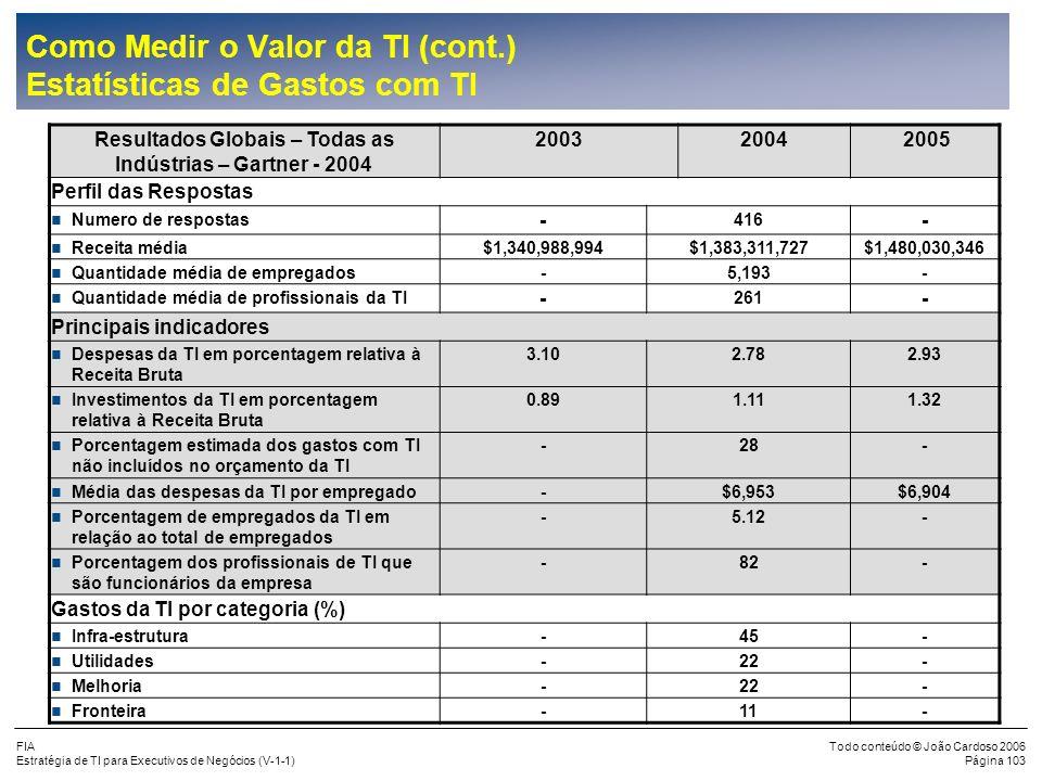 Como Medir o Valor da TI (cont.) Estatísticas de Gastos com TI