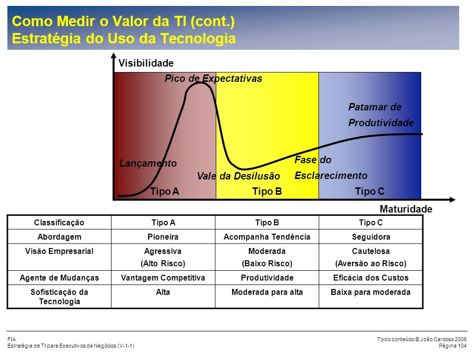 Como Medir o Valor da TI (cont.) Estratégia do Uso da Tecnologia