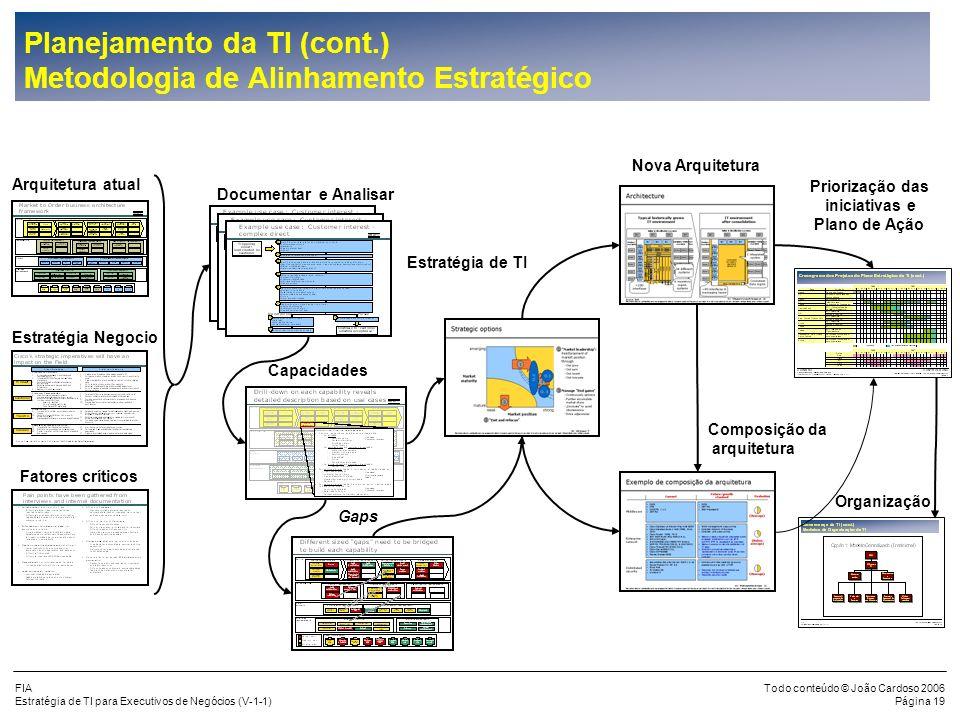 Planejamento da TI (cont.) Metodologia de Alinhamento Estratégico