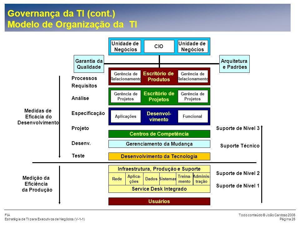 Governança da TI (cont.) Modelo de Organização da TI