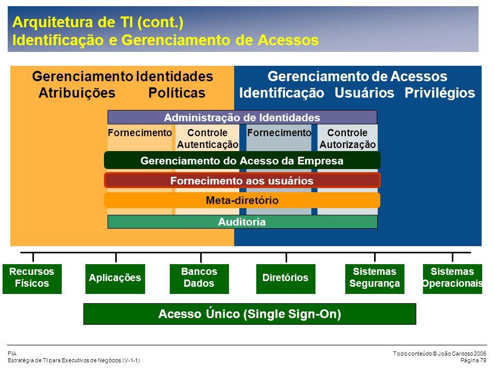 Arquitetura de TI (cont.) Identificação e Gerenciamento de Acessos