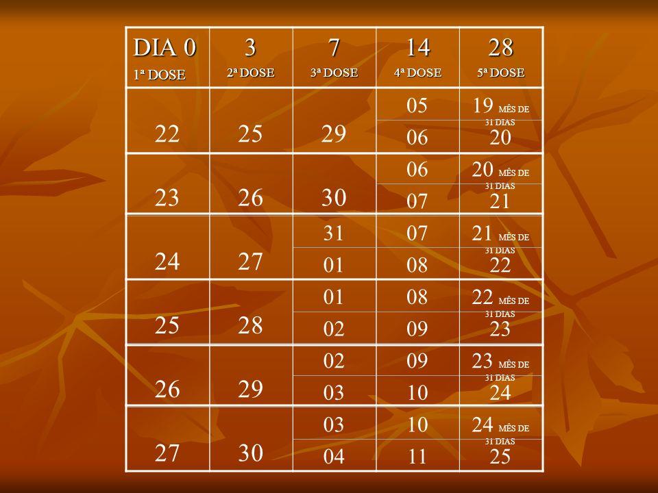 DIA 0 1ª DOSE. 3. 2ª DOSE. 7. 3ª DOSE. 14. 4ª DOSE. 28. 5ª DOSE. 22. 25. 29. 05. 19 MÊS DE 31 DIAS.