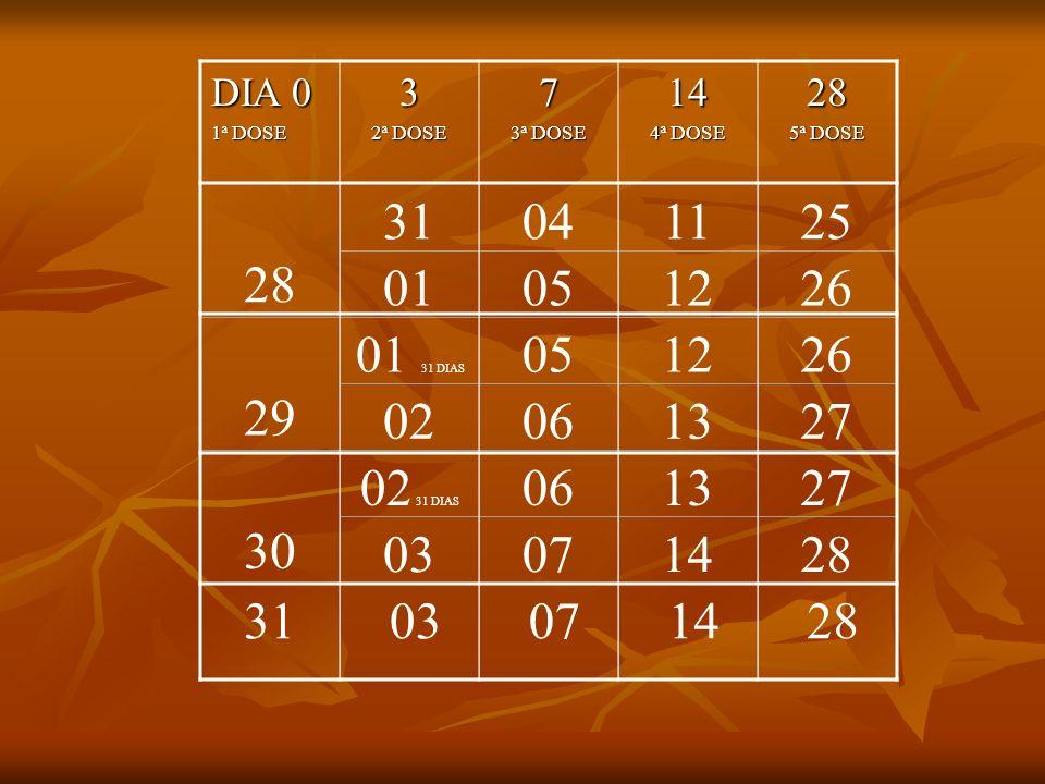 DIA 0 1ª DOSE. 3. 2ª DOSE. 7. 3ª DOSE. 14. 4ª DOSE. 28. 5ª DOSE. 28. 31. 04. 11. 25.