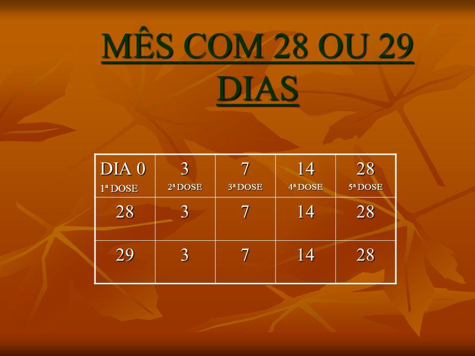 MÊS COM 28 OU 29 DIAS DIA 0 3 7 14 28 29 1ª DOSE 2ª DOSE 3ª DOSE