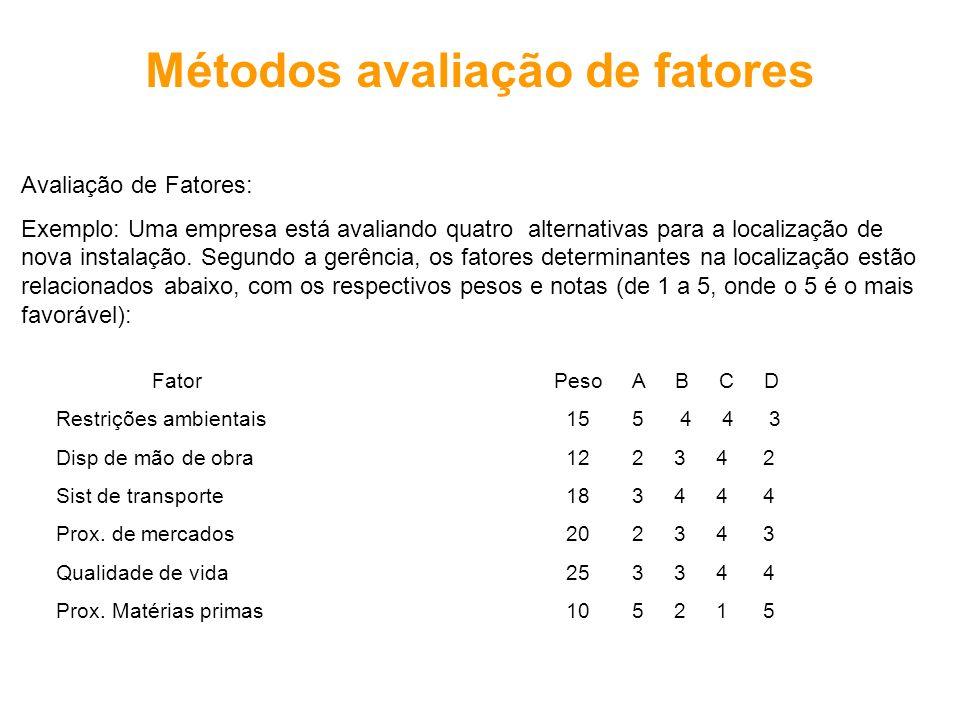 Métodos avaliação de fatores