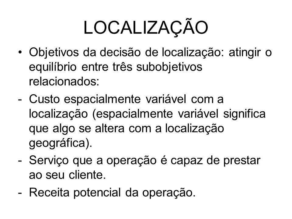 LOCALIZAÇÃO Objetivos da decisão de localização: atingir o equilíbrio entre três subobjetivos relacionados: