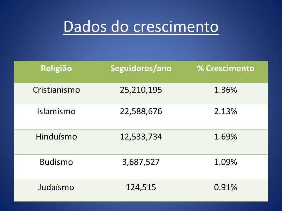 Dados do crescimento Religião Seguidores/ano % Crescimento