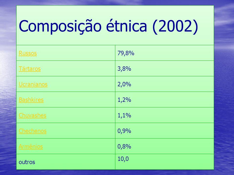 Composição étnica (2002) Russos 79,8% Tártaros 3,8% Ucranianos 2,0%