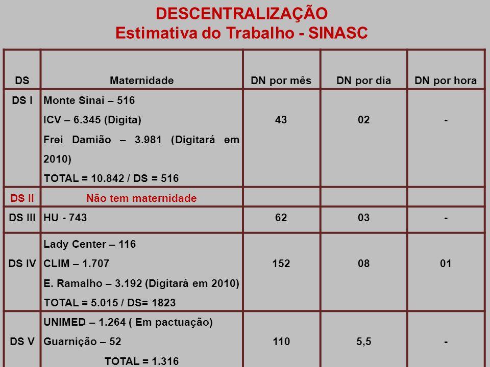 Estimativa do Trabalho - SINASC
