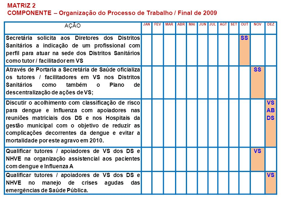 COMPONENTE – Organização do Processo de Trabalho / Final de 2009