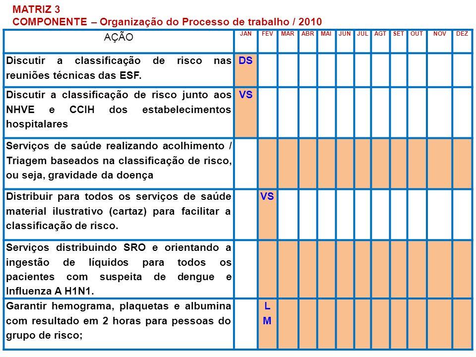COMPONENTE – Organização do Processo de trabalho / 2010 AÇÃO
