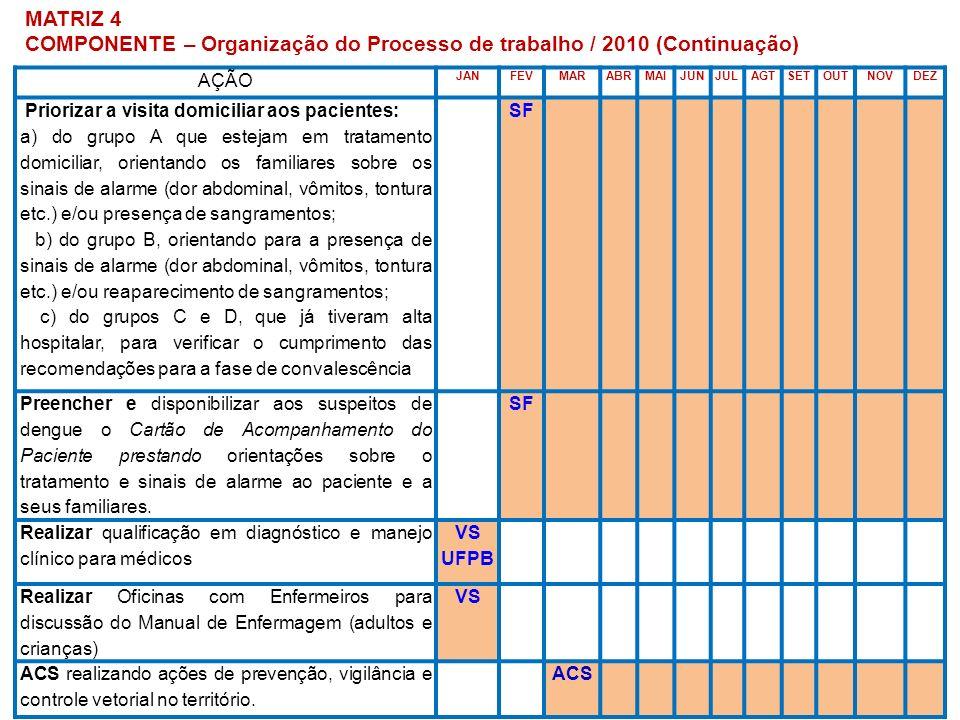 COMPONENTE – Organização do Processo de trabalho / 2010 (Continuação)