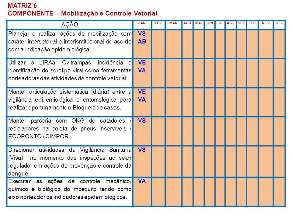 COMPONENTE – Mobilização e Controle Vetorial