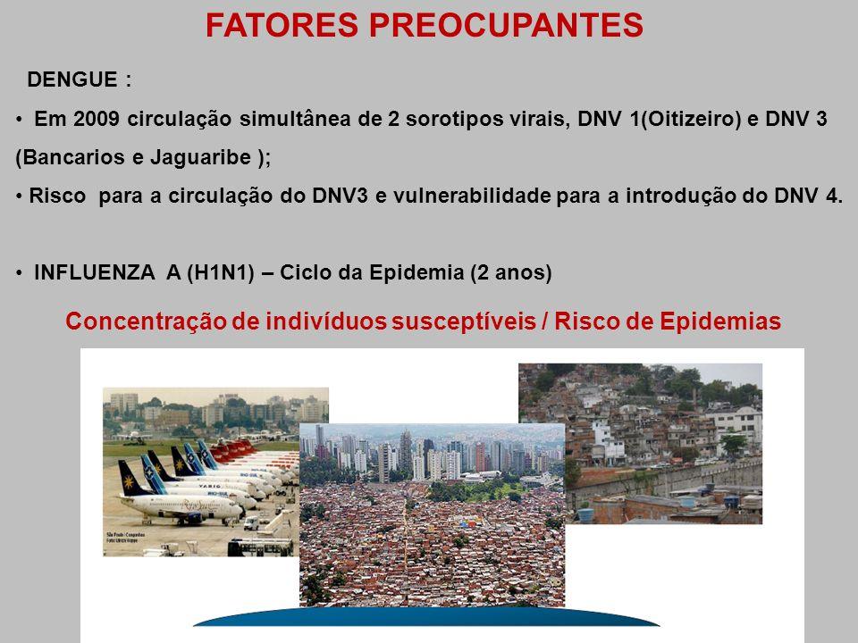 FATORES PREOCUPANTES DENGUE : Em 2009 circulação simultânea de 2 sorotipos virais, DNV 1(Oitizeiro) e DNV 3 (Bancarios e Jaguaribe );