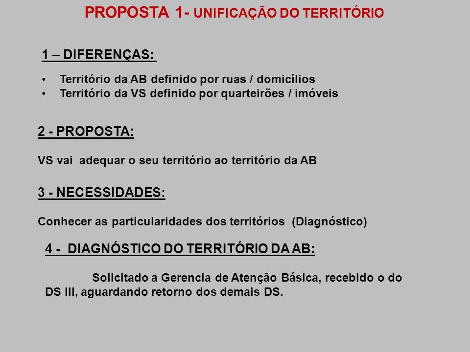 PROPOSTA 1- UNIFICAÇÃO DO TERRITÓRIO