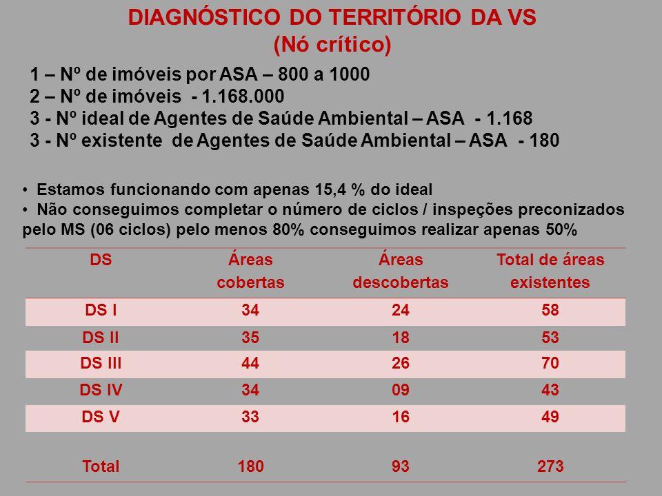 DIAGNÓSTICO DO TERRITÓRIO DA VS Total de áreas existentes