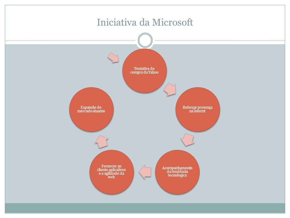 Iniciativa da Microsoft
