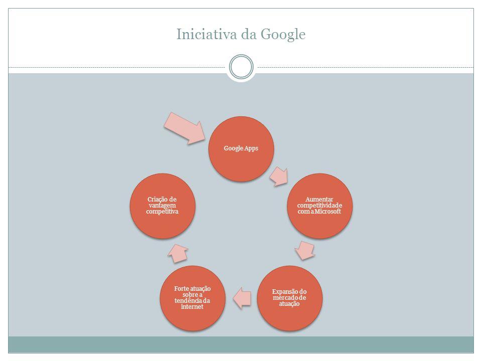 Iniciativa da Google Google Apps. Aumentar competitividade com a Microsoft. Expansão do mercado de atuação.