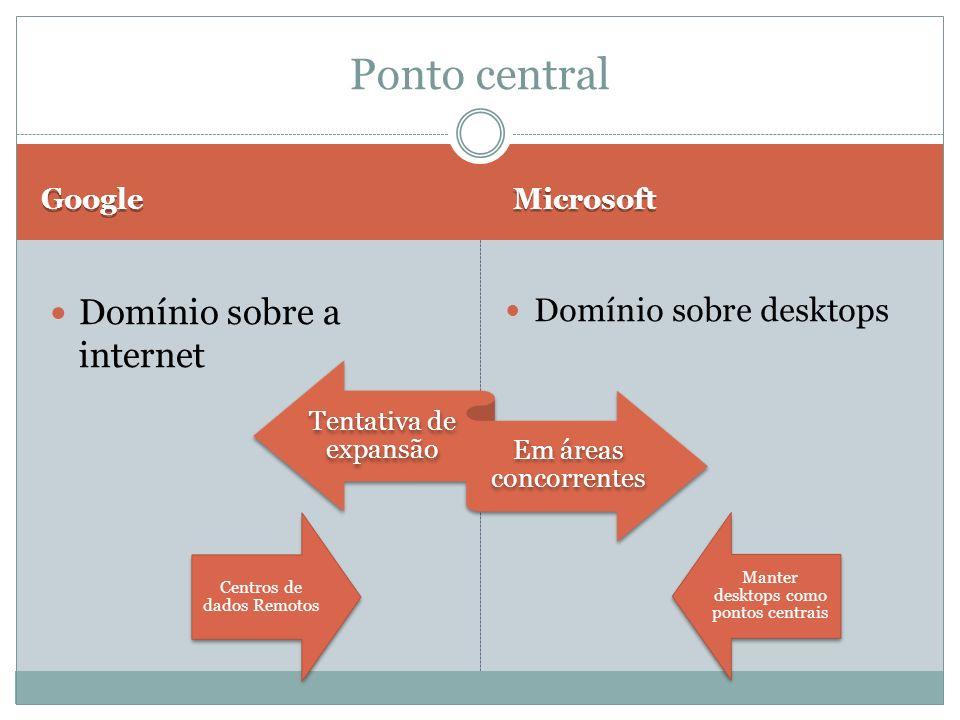 Ponto central Domínio sobre a internet Domínio sobre desktops Google