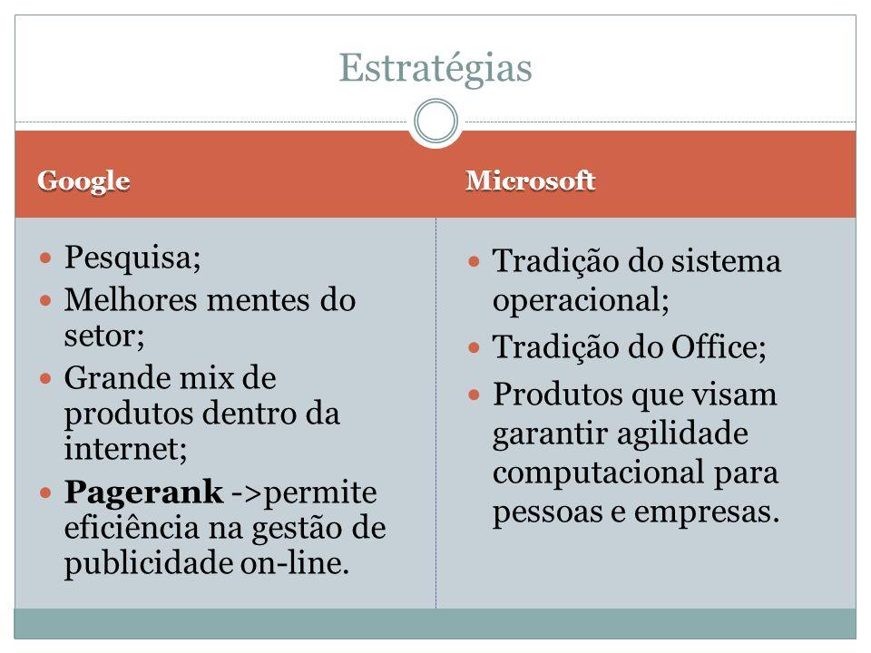 Estratégias Pesquisa; Melhores mentes do setor;