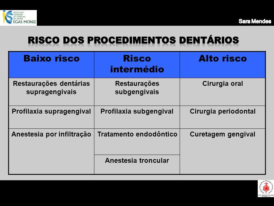 Risco dos procedimentos dentários