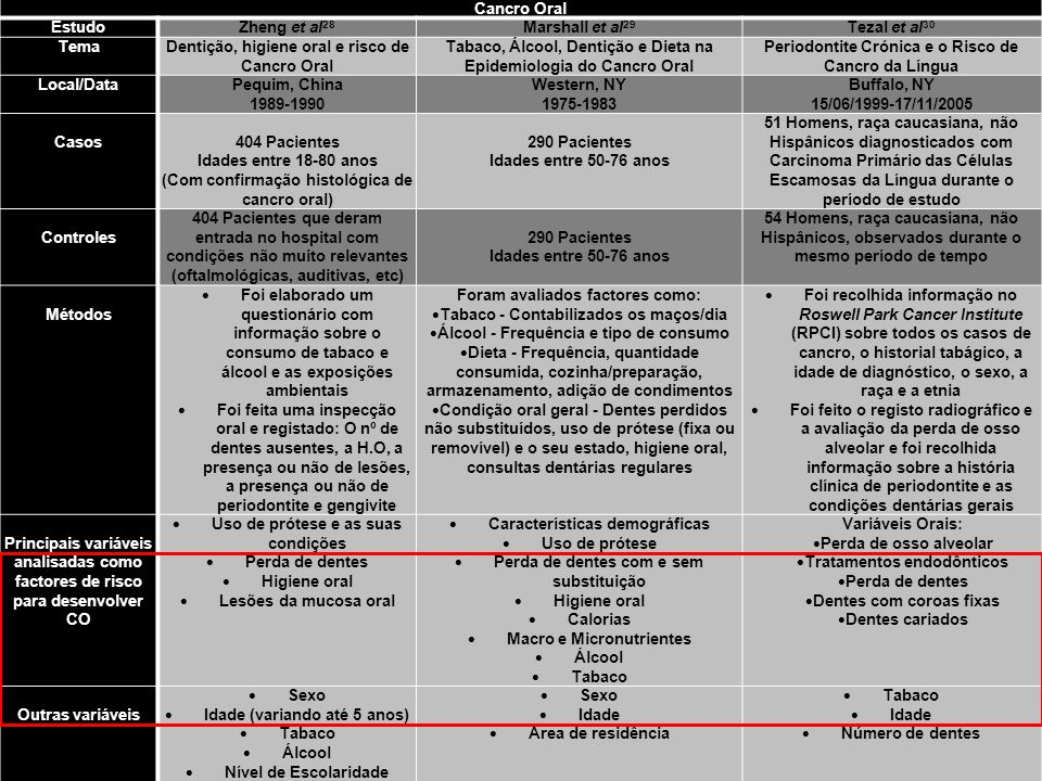 Sara Mendes Cancro Oral Estudo Zheng et al28 Marshall et al29