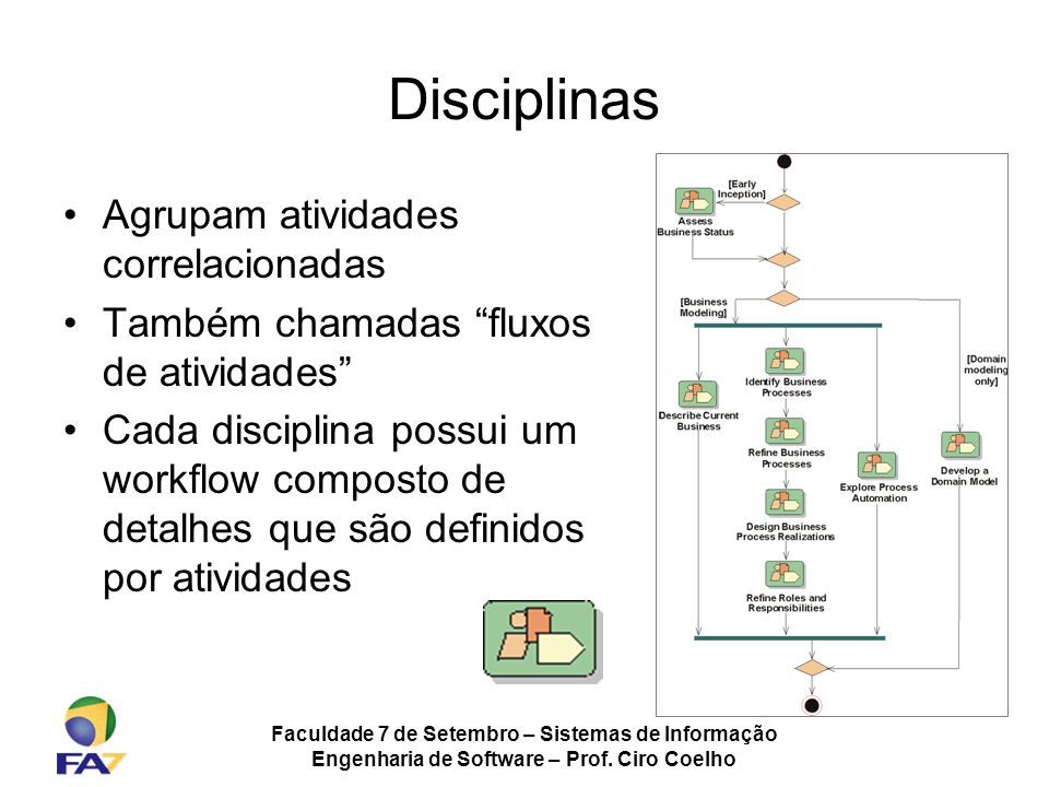 Disciplinas Agrupam atividades correlacionadas