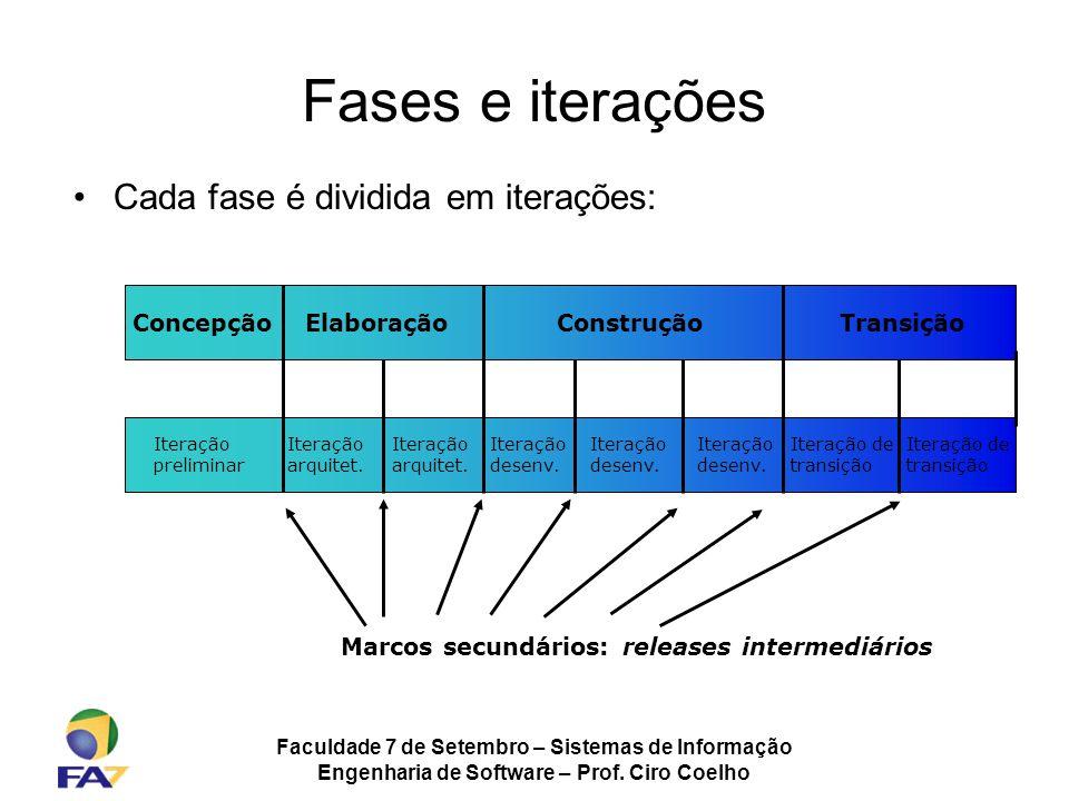 Fases e iterações Cada fase é dividida em iterações: Concepção