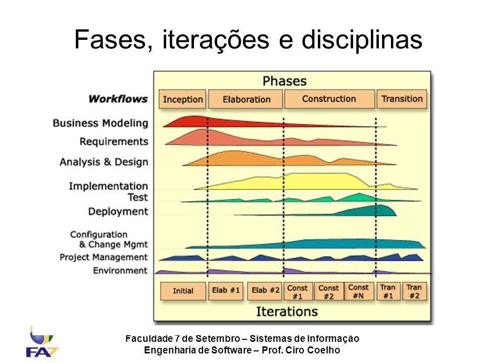 Fases, iterações e disciplinas