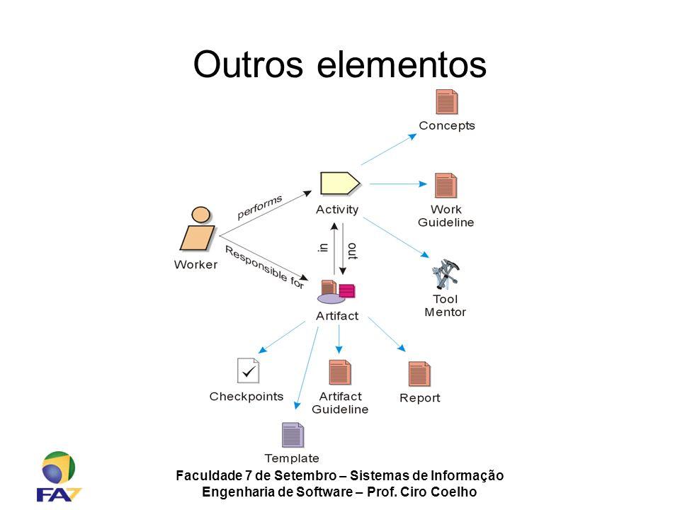 Outros elementos Faculdade 7 de Setembro – Sistemas de Informação