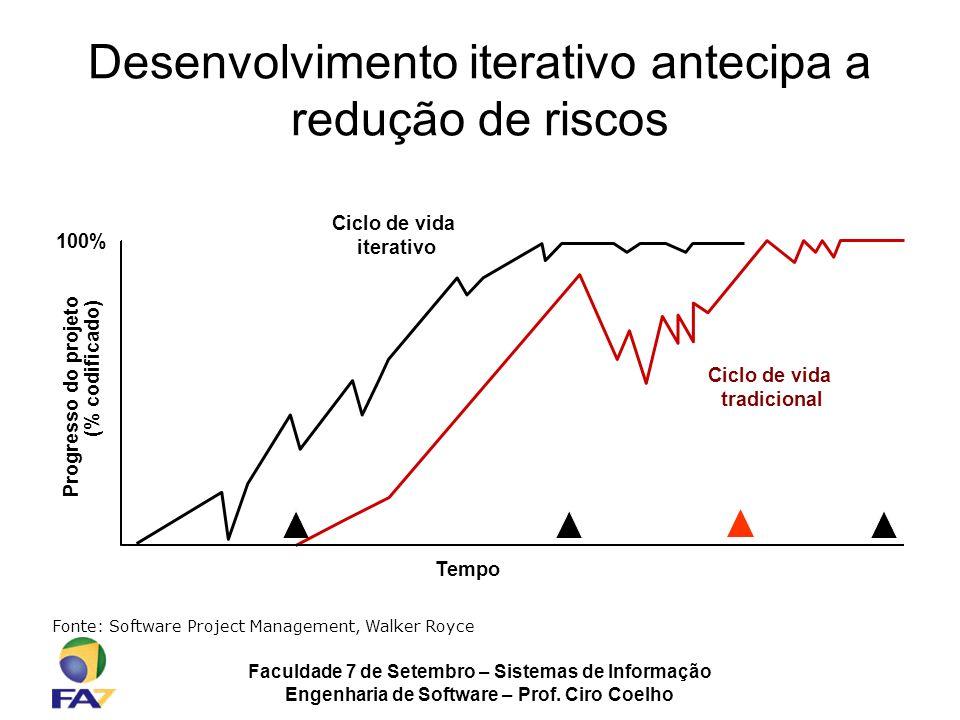 Desenvolvimento iterativo antecipa a redução de riscos