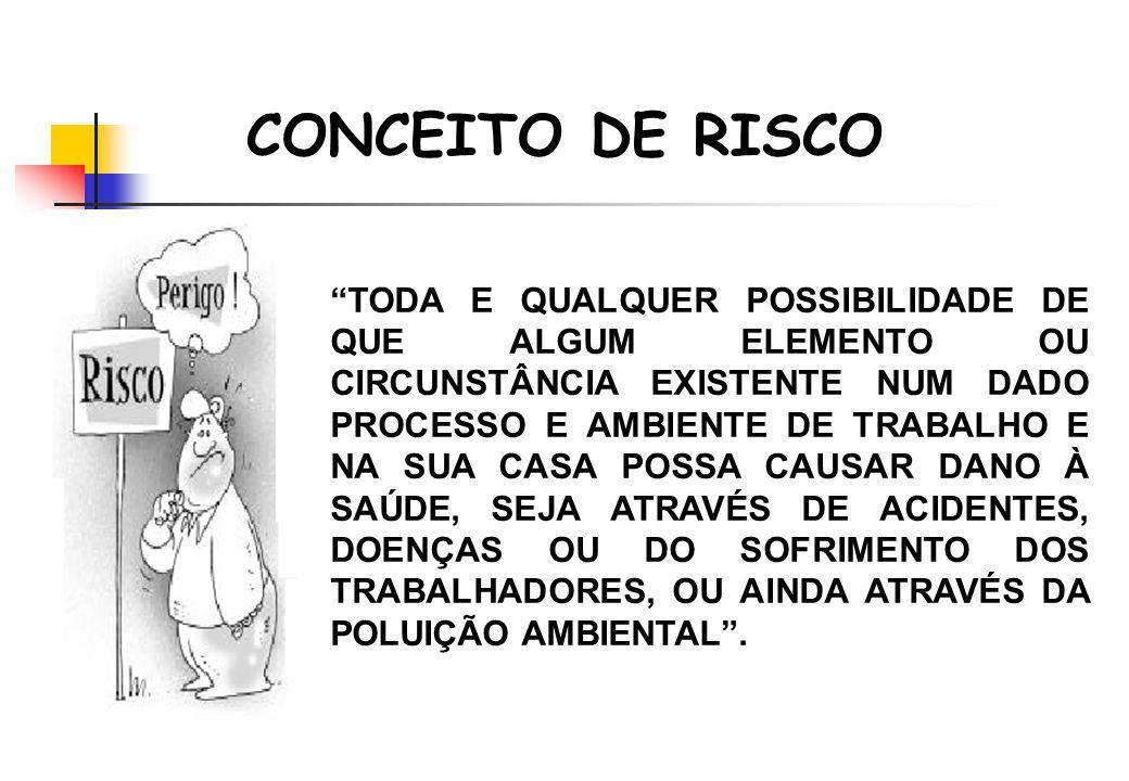 CONCEITO DE RISCO