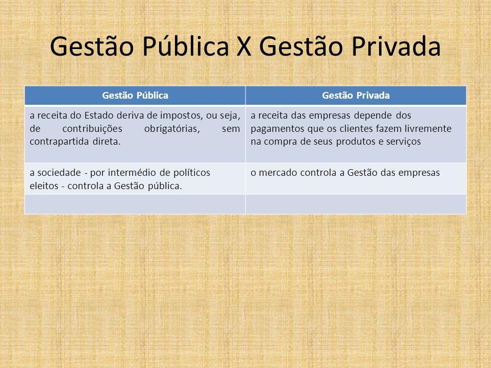 Gestão Pública X Gestão Privada