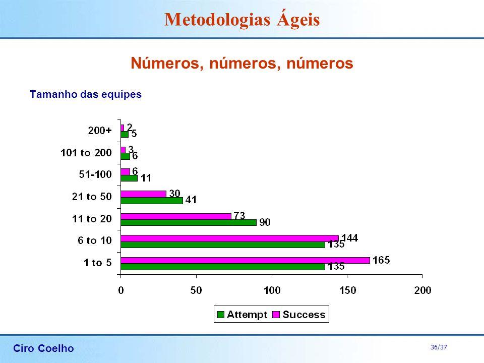 Números, números, números