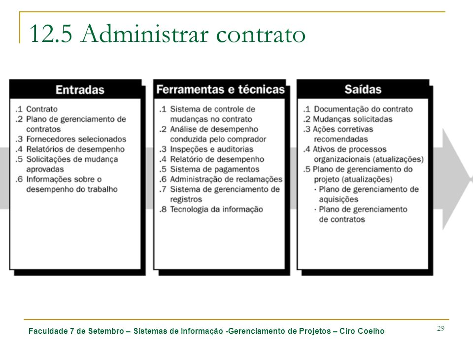 12.5 Administrar contrato