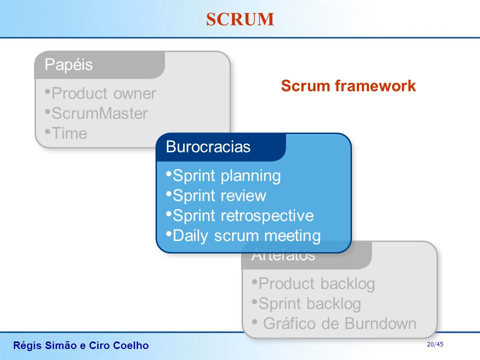 Papéis Product owner ScrumMaster Time Burocracias Sprint planning
