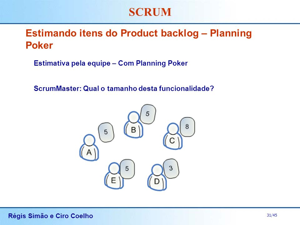 Estimando itens do Product backlog – Planning Poker