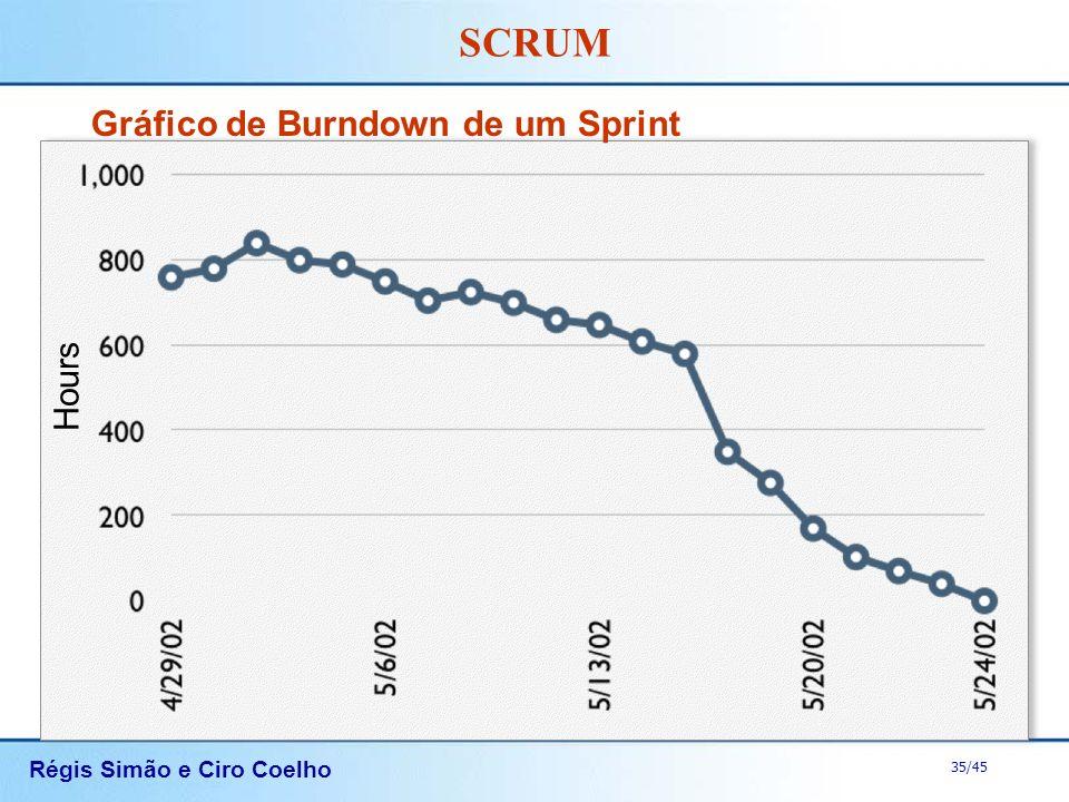 Gráfico de Burndown de um Sprint