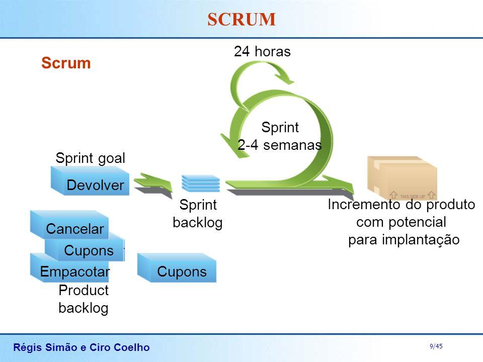 Scrum 24 horas Sprint 2-4 semanas Devolver Sprint goal
