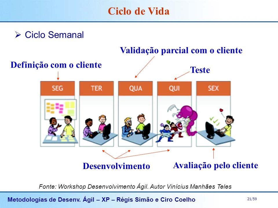 Ciclo de Vida Ciclo Semanal Validação parcial com o cliente