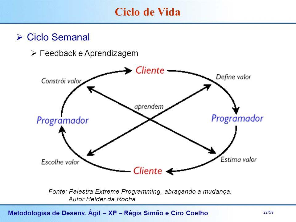 Ciclo de Vida Ciclo Semanal Feedback e Aprendizagem