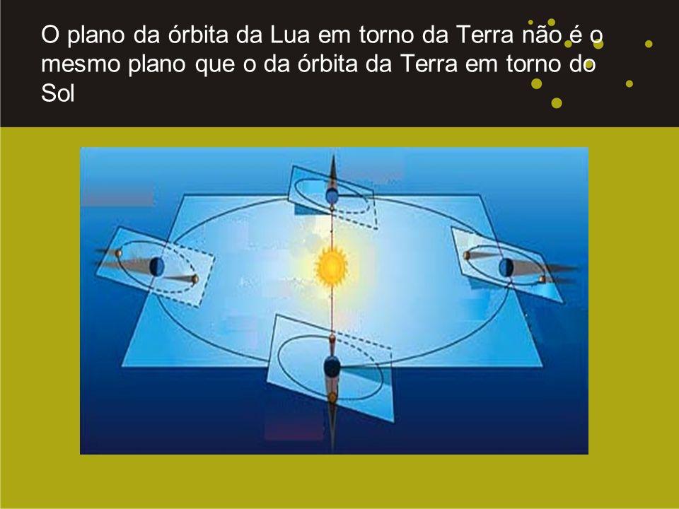 O plano da órbita da Lua em torno da Terra não é o mesmo plano que o da órbita da Terra em torno do Sol