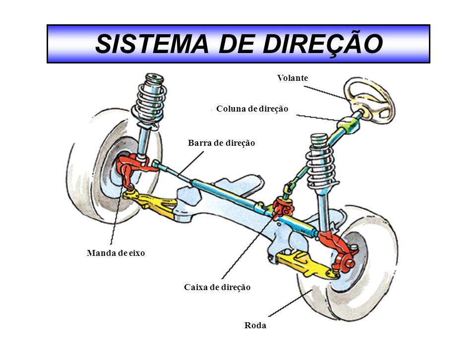 SISTEMA DE DIREÇÃO Volante Coluna de direção Barra de direção